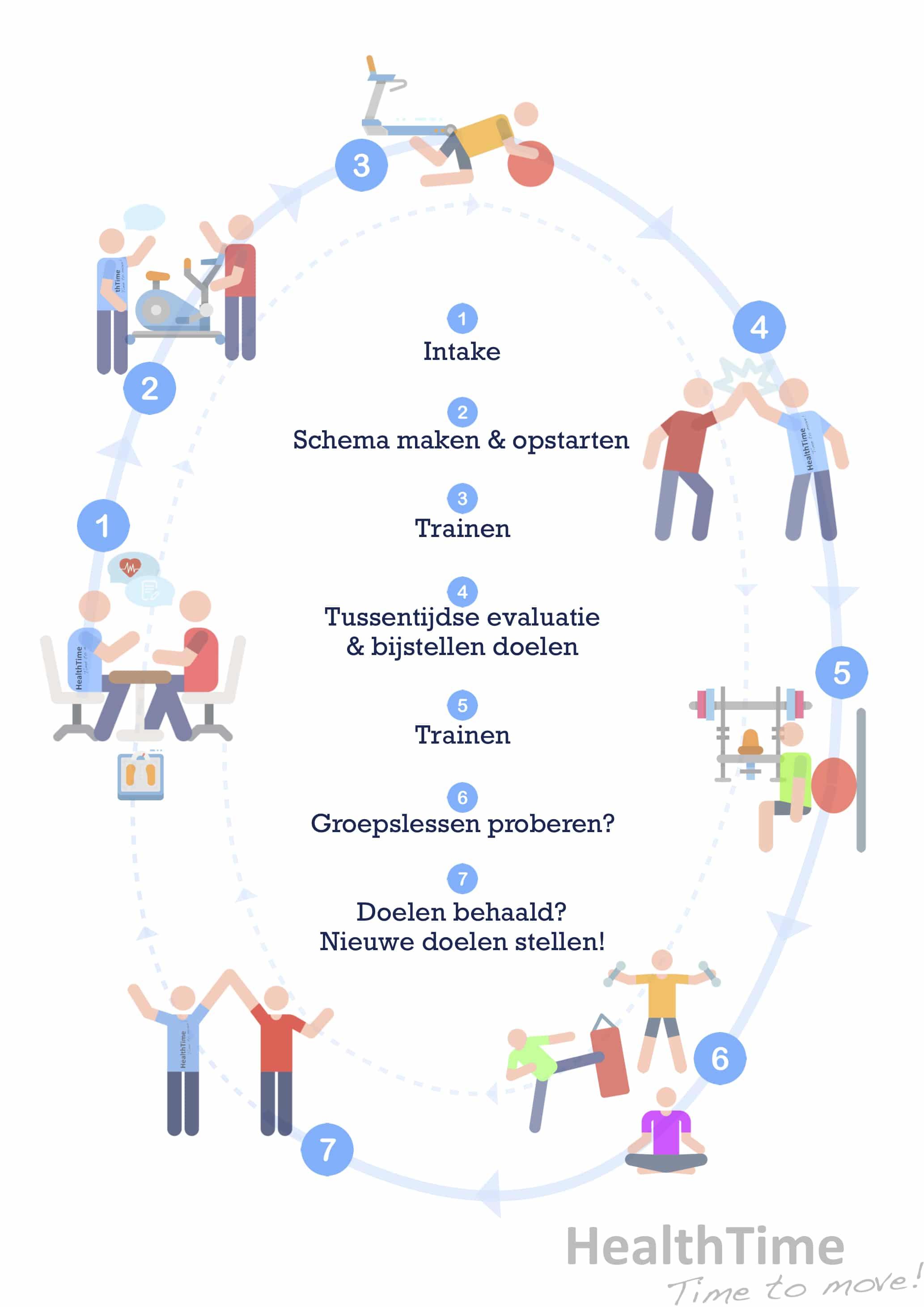 healthtime routing persoonlijk maatwerk schema doelen sporten trainen